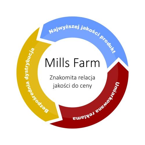 mills-farm-filozofia-sprzedazy-wykres Mills Farm karmy dla psów - Unikalna filozofia sprzedaży