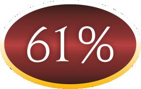 61procent